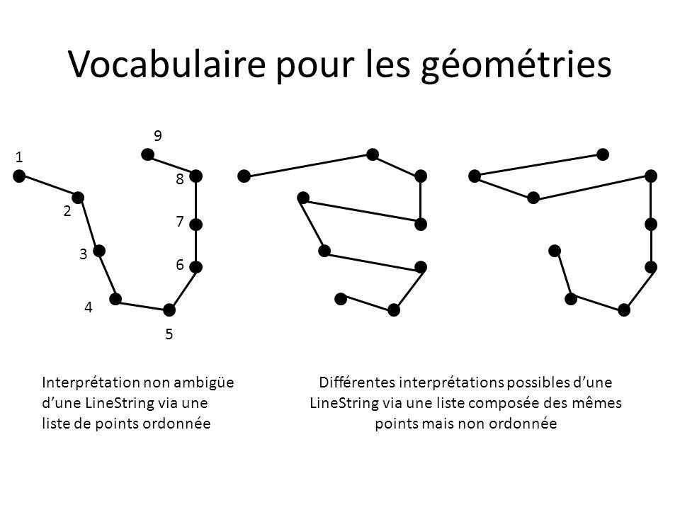 Vocabulaire pour les géométries 1 2 3 4 5 6 7 8 9 Interprétation non ambigüe dune LineString via une liste de points ordonnée Différentes interprétati