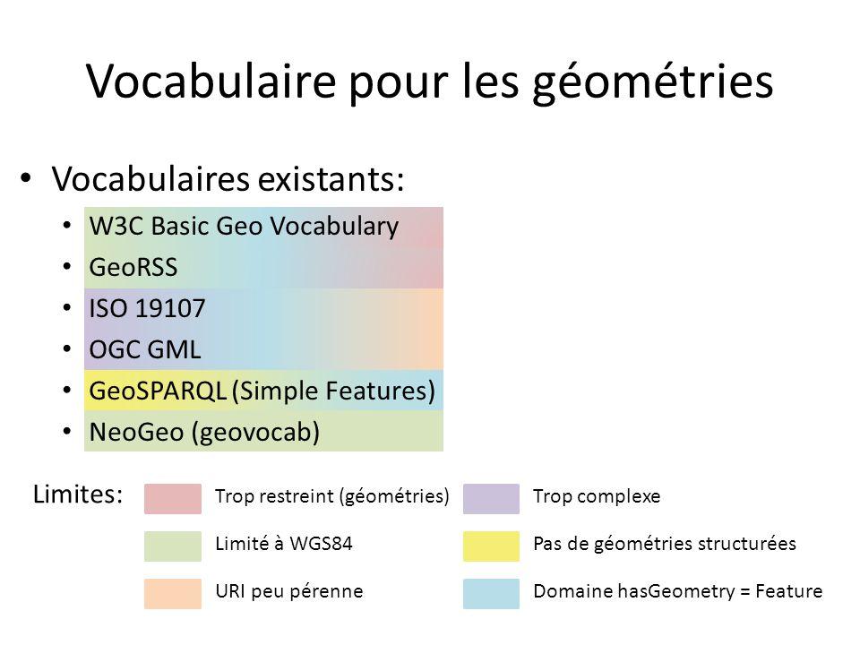 Vocabulaires existants: W3C Basic Geo Vocabulary GeoRSS ISO 19107 OGC GML GeoSPARQL (Simple Features) NeoGeo (geovocab) Vocabulaire pour les géométries Limites: Trop restreint (géométries) Pas de géométries structuréesLimité à WGS84 Trop complexe Domaine hasGeometry = Feature A étendre pour avoir des géométries structurées et leur associer un système de coordonnées + relation hasGeometry URI peu pérenne