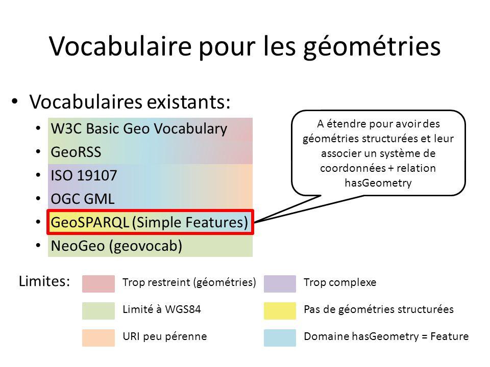 Vocabulaires existants: W3C Basic Geo Vocabulary GeoRSS ISO 19107 OGC GML GeoSPARQL (Simple Features) NeoGeo (geovocab) Vocabulaire pour les géométrie