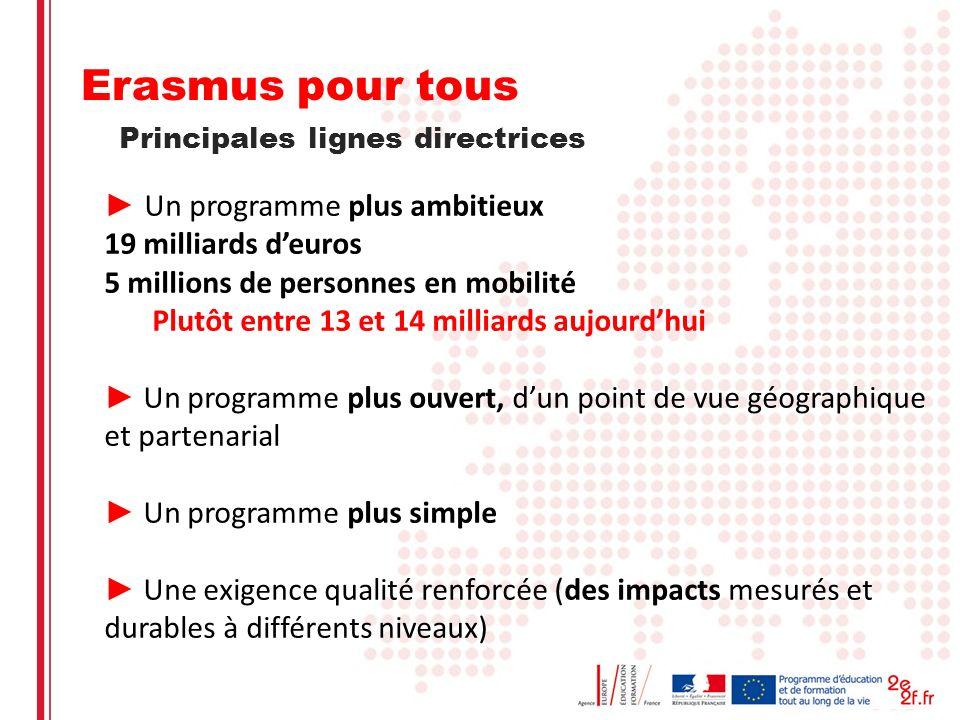 Un programme plus ambitieux 19 milliards deuros 5 millions de personnes en mobilité Plutôt entre 13 et 14 milliards aujourdhui Un programme plus ouvert, dun point de vue géographique et partenarial Un programme plus simple Une exigence qualité renforcée (des impacts mesurés et durables à différents niveaux) Principales lignes directrices Erasmus pour tous