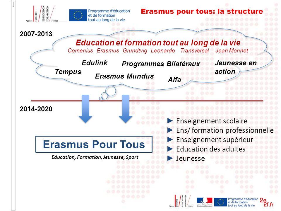 2007-2013 Education et formation tout au long de la vie Comenius Erasmus Grundtvig Leonardo Transversal Jean Monnet Tempus Edulink Erasmus Mundus Prog