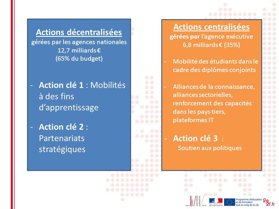 Actions décentralisées gérées par les agences nationales 12,7 milliards (65% du budget) -Action clé 1 : Mobilités à des fins dapprentissage -Action clé 2 : Partenariats stratégiques Actions centralisées gérées par lagence exécutive 6,8 milliards (35%) -Mobilité des étudiants dans le cadre des diplômes conjoints -Alliances de la connaissance, alliances sectorielles, renforcement des capacités dans les pays tiers, plateformes IT -Action clé 3 : Soutien aux politiques