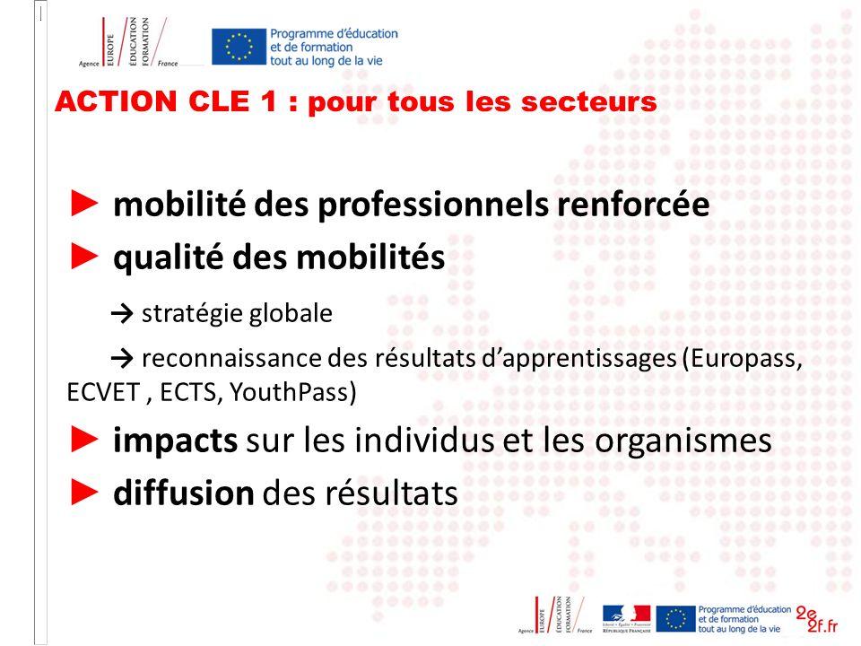 ACTION CLE 1 : pour tous les secteurs mobilité des professionnels renforcée qualité des mobilités stratégie globale reconnaissance des résultats dappr