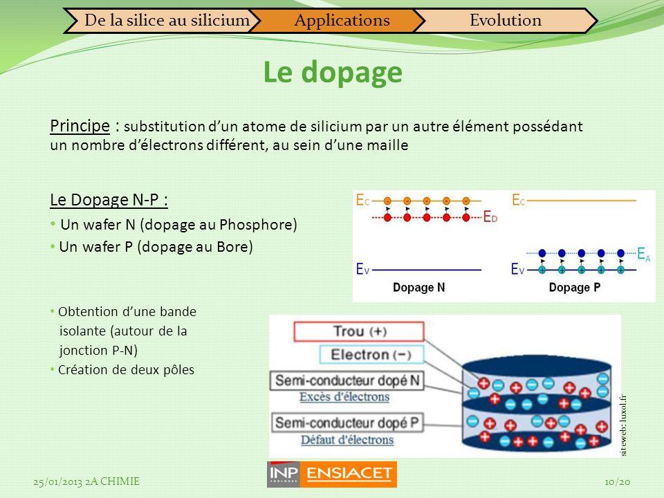 Principe : substitution dun atome de silicium par un autre élément possédant un nombre délectrons différent, au sein dune maille Le Dopage N-P : Un wafer N (dopage au Phosphore) Un wafer P (dopage au Bore) Obtention dune bande isolante (autour de la jonction P-N) Création de deux pôles De la silice au siliciumApplicationsEvolution Le dopage 25/01/2013 2A CHIMIE10/20 siteweb: luxol.fr