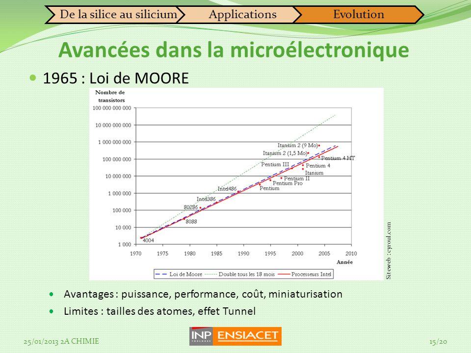 Avancées dans la microélectronique 1965 : Loi de MOORE Avantages : puissance, performance, coût, miniaturisation Limites : tailles des atomes, effet T