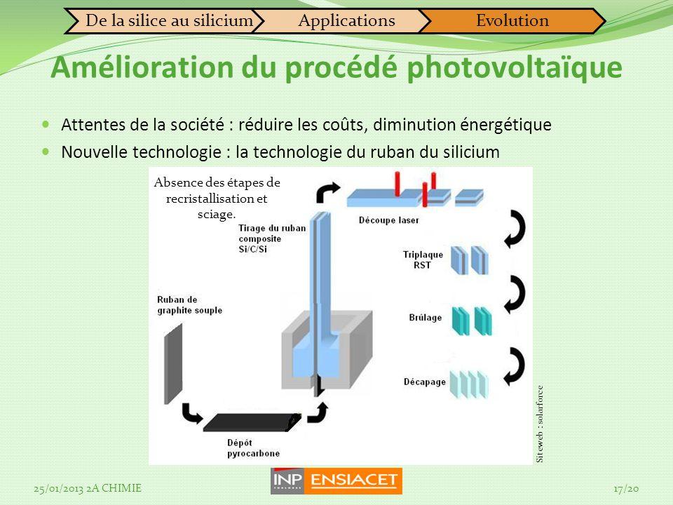 Attentes de la société : réduire les coûts, diminution énergétique Nouvelle technologie : la technologie du ruban du silicium Absence des étapes de recristallisation et sciage.
