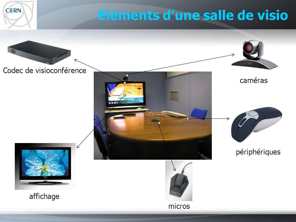 Eléments dune salle de visio Codec de visioconférence micros caméras affichage périphériques