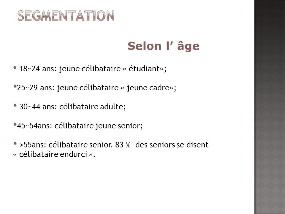 18~24 ans: jeune célibataire « étudiant»; 25~29 ans: jeune célibataire « jeune cadre»; 30~44 ans: célibataire adulte; 45~54ans: célibataire jeune seni