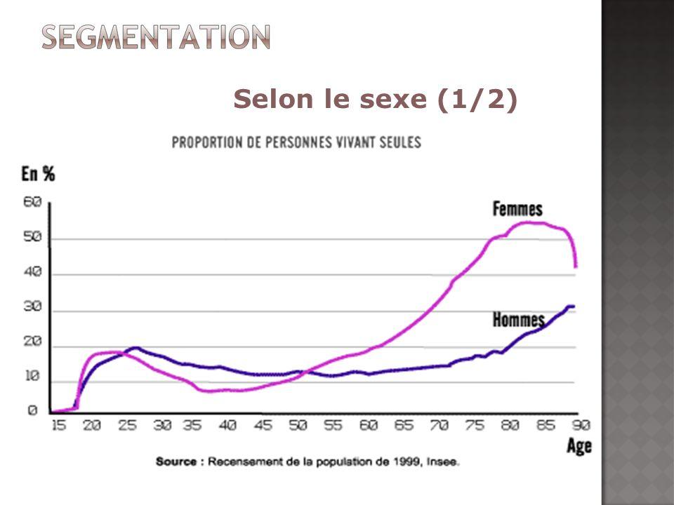 Selon le sexe (1/2)