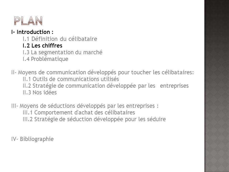 Singles Branchés: 18-34 ans 1,5 % des foyers français ; - revenus confortables ; - vivent en zone urbaine; - jeunes cadres ; - forte consommation: accros aux nouvelles technologies.