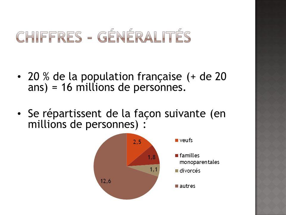 20 % de la population française (+ de 20 ans) = 16 millions de personnes. Se répartissent de la façon suivante (en millions de personnes) :