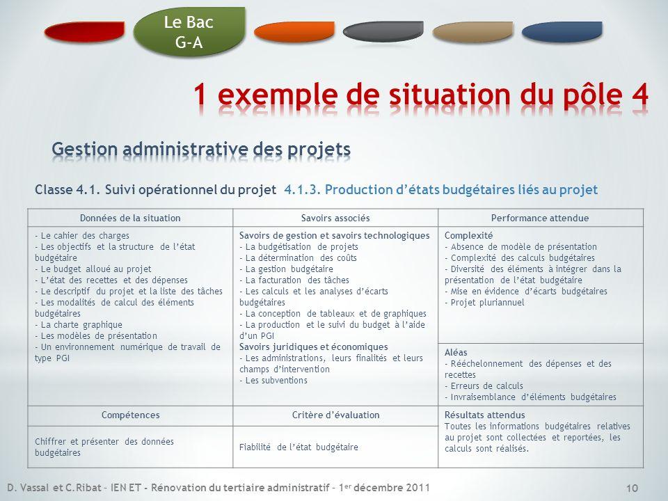 10 Classe 4.1. Suivi opérationnel du projet 4.1.3. Production détats budgétaires liés au projet Données de la situationSavoirs associésPerformance att