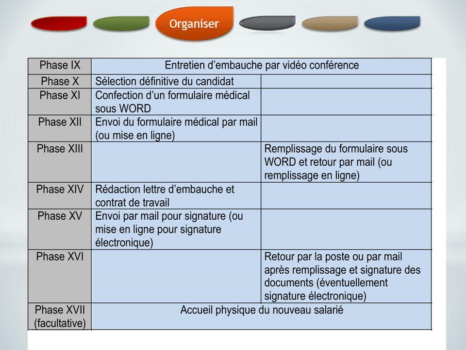 CR – DV - IEN - Rénovation du tertiaire administratif 22 Organiser