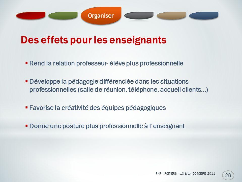 Des effets pour les enseignants PNP - POITIERS - 13 & 14 OCTOBRE 2011 28 Rend la relation professeur- élève plus professionnelle Développe la pédagogi