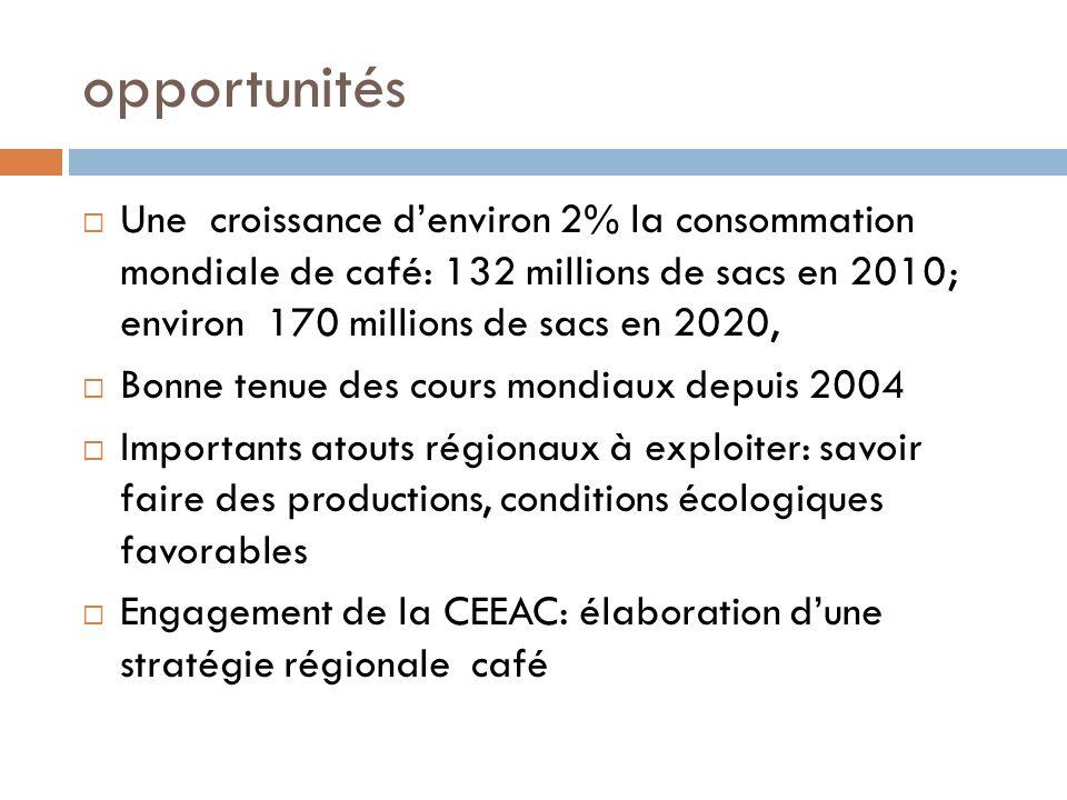 opportunités Une croissance denviron 2% la consommation mondiale de café: 132 millions de sacs en 2010; environ 170 millions de sacs en 2020, Bonne tenue des cours mondiaux depuis 2004 Importants atouts régionaux à exploiter: savoir faire des productions, conditions écologiques favorables Engagement de la CEEAC: élaboration dune stratégie régionale café