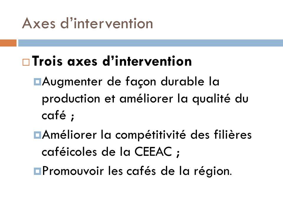 Axes dintervention Trois axes dintervention Augmenter de façon durable la production et améliorer la qualité du café ; Améliorer la compétitivité des filières caféicoles de la CEEAC ; Promouvoir les cafés de la région.
