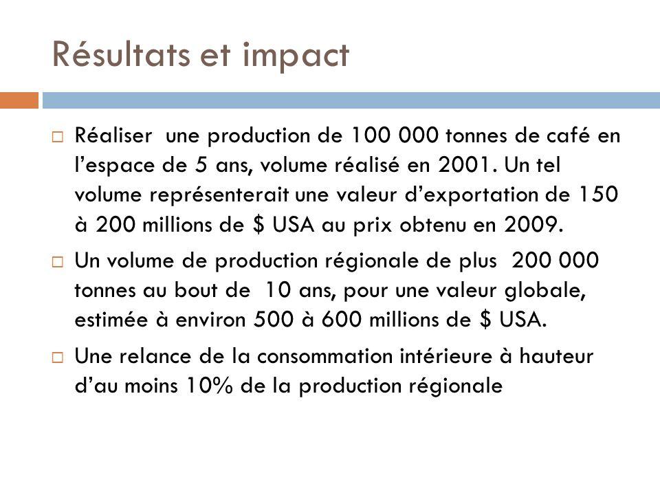 Résultats et impact Réaliser une production de 100 000 tonnes de café en lespace de 5 ans, volume réalisé en 2001.