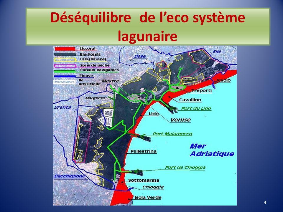Etat des lieux : quels dangers menacent Venise? Environnement - déséquilibre de la lagune: acque alte fréquentes - pollution industrielle - détériorat