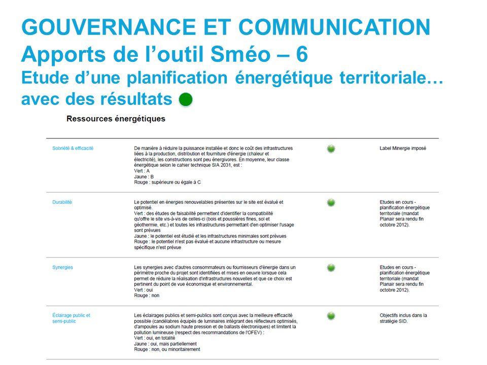 GOUVERNANCE ET COMMUNICATION Apports de loutil Sméo – 6 Etude dune planification énergétique territoriale… avec des résultats