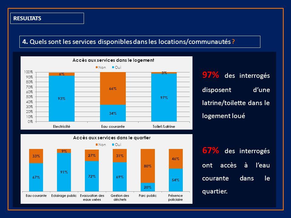 RESULTATS 4. Quels sont les services disponibles dans les locations/communautés .