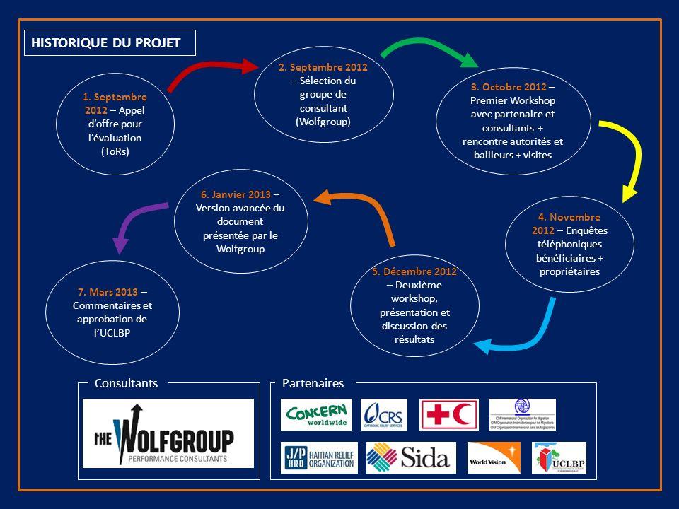 ConsultantsPartenaires 1. Septembre 2012 – Appel doffre pour lévaluation (ToRs) 2.