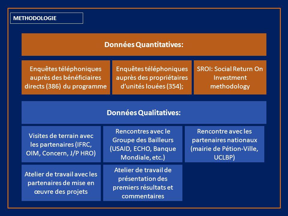 QUESTIONNEMENTS 1.Quel Profil des bénéficiaires des programmes de subventions au loyer .