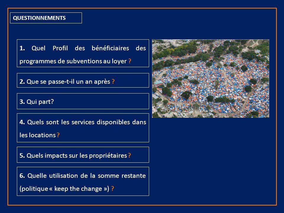 QUESTIONNEMENTS 1. Quel Profil des bénéficiaires des programmes de subventions au loyer .