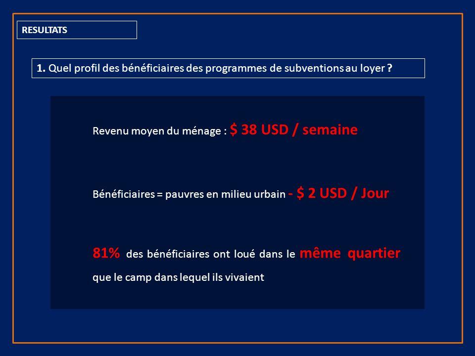 RESULTATS 1. Quel profil des bénéficiaires des programmes de subventions au loyer .