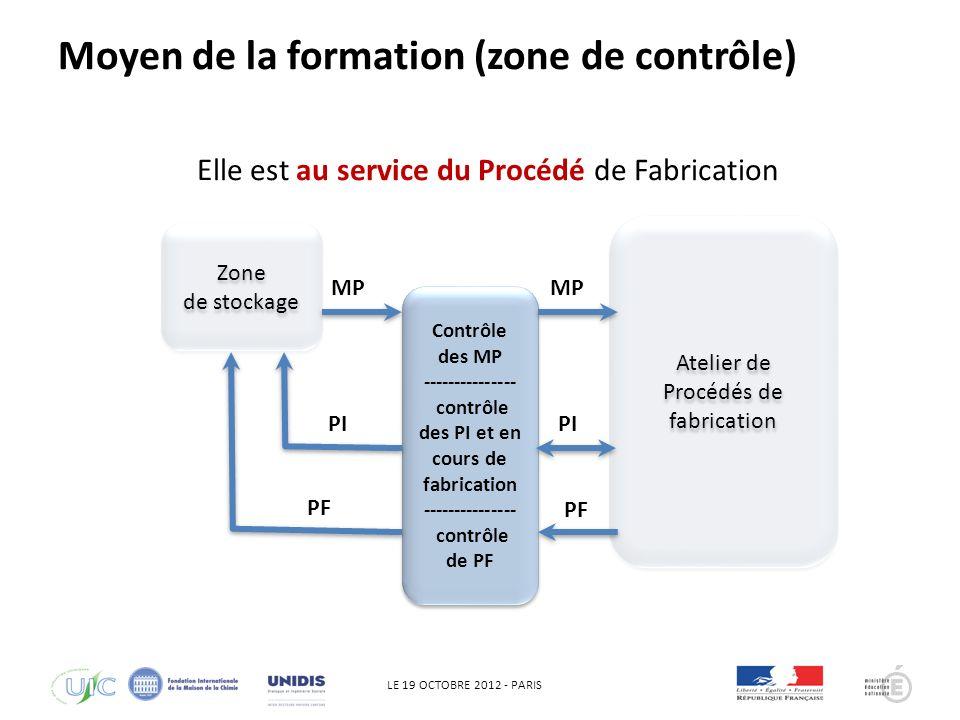 LE 19 OCTOBRE 2012 - PARIS QHSE Zone de stockage Zone de stockage Contrôle des MP --------------- contrôle des PI et en cours de fabrication --------------- contrôle de PF Contrôle des MP --------------- contrôle des PI et en cours de fabrication --------------- contrôle de PF Atelier de Procédés de fabrication MP PI PF PI PF Elle est au service du Procédé de Fabrication Moyen de la formation (zone de contrôle)