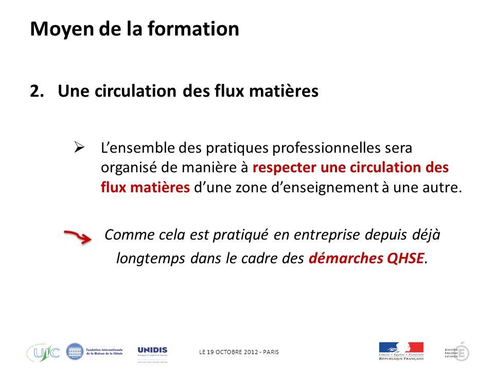 LE 19 OCTOBRE 2012 - PARIS QHSE Préparation de la fabrication (pesée des quantités de matières) Moyen de la formation (zone de contrôle)