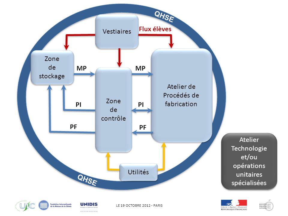 LE 19 OCTOBRE 2012 - PARIS La démarche QHSE impose des tenues de travail industrielles ( La blouse, cest pour le laboratoire !) pouvant être évolutive en fonction de lactivité de fabrication.