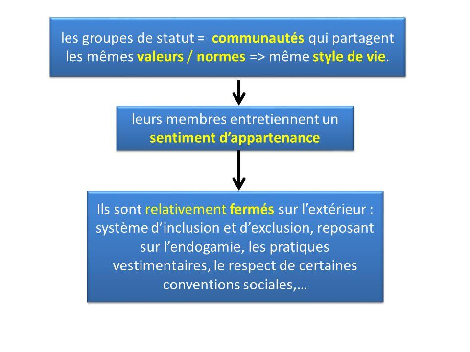 Ils sont relativement fermés sur lextérieur : système dinclusion et dexclusion, reposant sur lendogamie, les pratiques vestimentaires, le respect de certaines conventions sociales,… les groupes de statut = communautés qui partagent les mêmes valeurs / normes => même style de vie.
