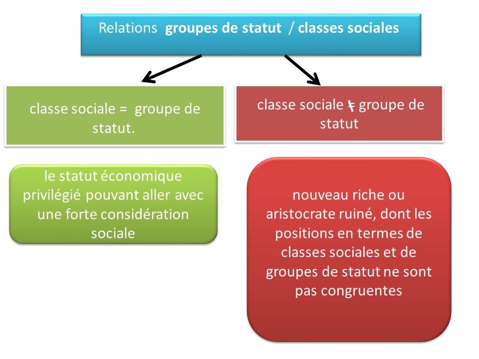 Relations groupes de statut / classes sociales classe sociale = groupe de statut.