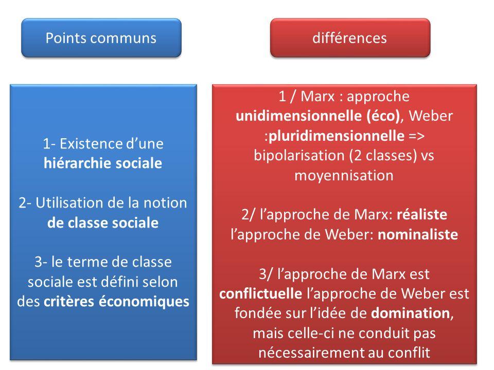Lanalyse de Pierre Bourdieu Volume et structure des capitaux (éco, social, culturel) => position dominant / dominé les classes sociales existent seulement à létat virtuel mais elles peuvent prendre corps dans la mobilisation dont la dimension symbolique est essentielle.