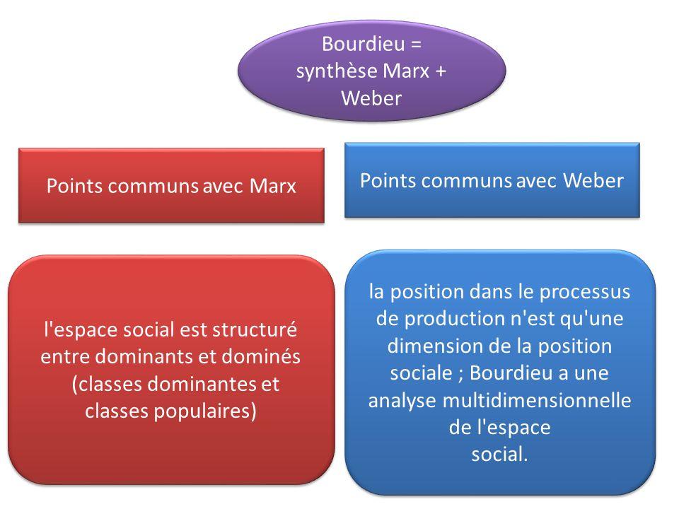 Points communs avec Marx la position dans le processus de production n est qu une dimension de la position sociale ; Bourdieu a une analyse multidimensionnelle de l espace social.