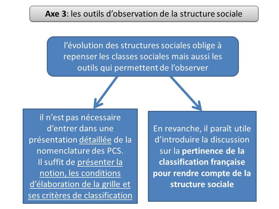 Le travail de construction de catégories socioprofessionnelles relève dune démarche nominaliste (absence de polarisation et de conflit a priori) Lobjectif dhomogénéité sociale des catégories de la grille des PCS renvoie à la notion de style de vie weberien Axe 3: les outils dobservation de la structure sociale Liens avec laxe 1