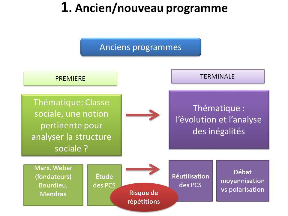 1. Ancien/nouveau programme Thématique: Classe sociale, une notion pertinente pour analyser la structure sociale ? Thématique : lévolution et lanalyse