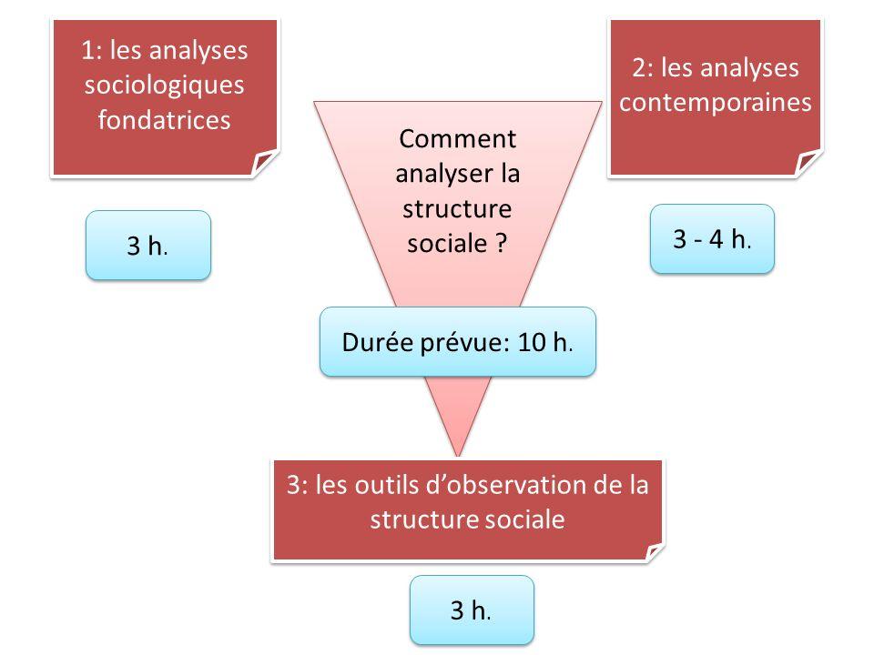 Comment analyser la structure sociale ? 1: les analyses sociologiques fondatrices 2: les analyses contemporaines 3: les outils dobservation de la stru