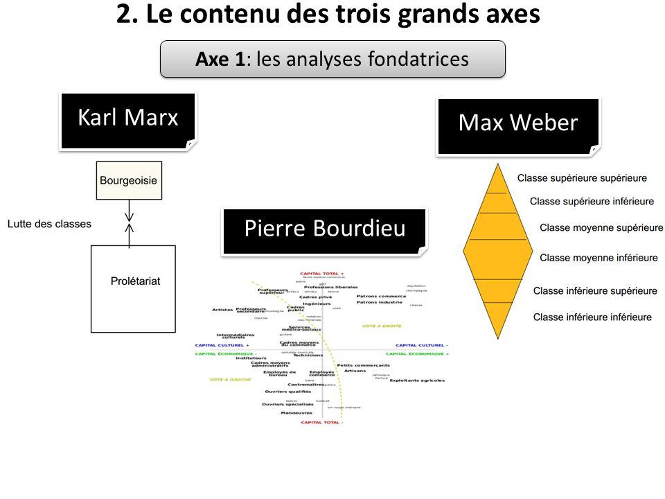 2. Le contenu des trois grands axes Karl Marx Max Weber Pierre Bourdieu Axe 1: les analyses fondatrices
