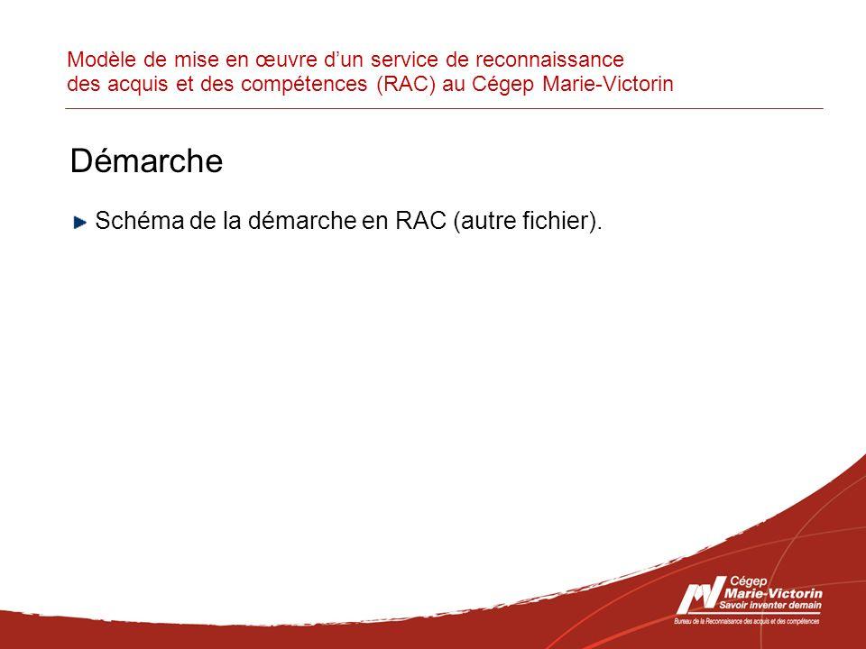 Modèle de mise en œuvre dun service de reconnaissance des acquis et des compétences (RAC) au Cégep Marie-Victorin Démarche Schéma de la démarche en RAC (autre fichier).