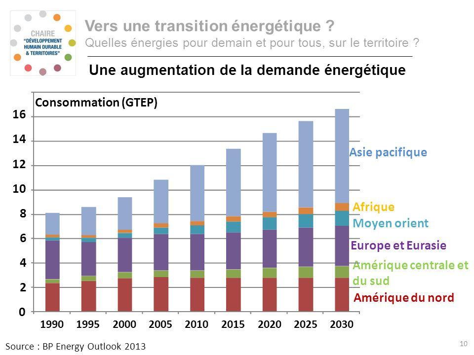 Consommation annuelle dénergie primaire Vers une transition énergétique ? Quelles énergies pour demain et pour tous, sur le territoire ? Une augmentat