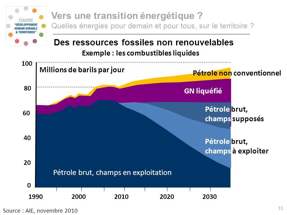 Prospective énergétique : cest désormais officiel ! Source : AIE, novembre 2010 Le peak-oil est derrière nous 20302020201020001990 60 40 20 80 100 0 M
