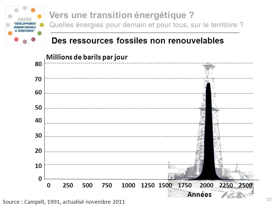 Un épiphénomène dans lHistoire, mais … Source : Campell, 1991, actualisé novembre 2011 Le peak-oil est derrière nous 025050075010001250150017502000225