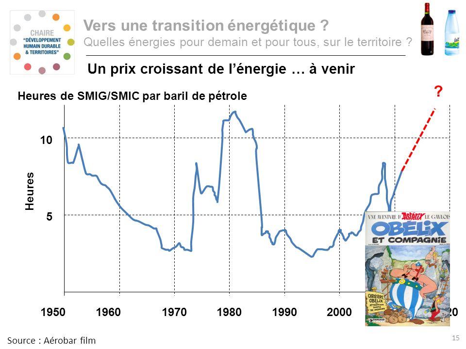 Consommation annuelle dénergie primaire Vers une transition énergétique ? Quelles énergies pour demain et pour tous, sur le territoire ? Un prix crois