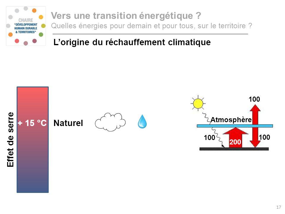 100 200 100 Rayonnement visible Rayonnement infrarouge Atmosphère 100 200 Effet de serre Consommation annuelle dénergie primaire Vers une transition é