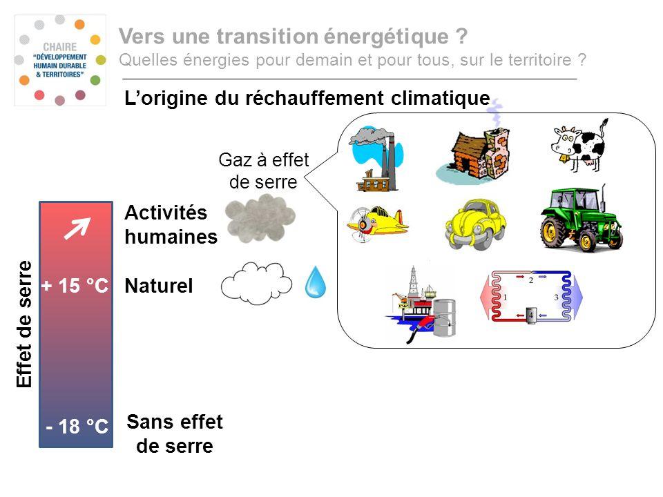 Effet de serre Consommation annuelle dénergie primaire Vers une transition énergétique ? Quelles énergies pour demain et pour tous, sur le territoire
