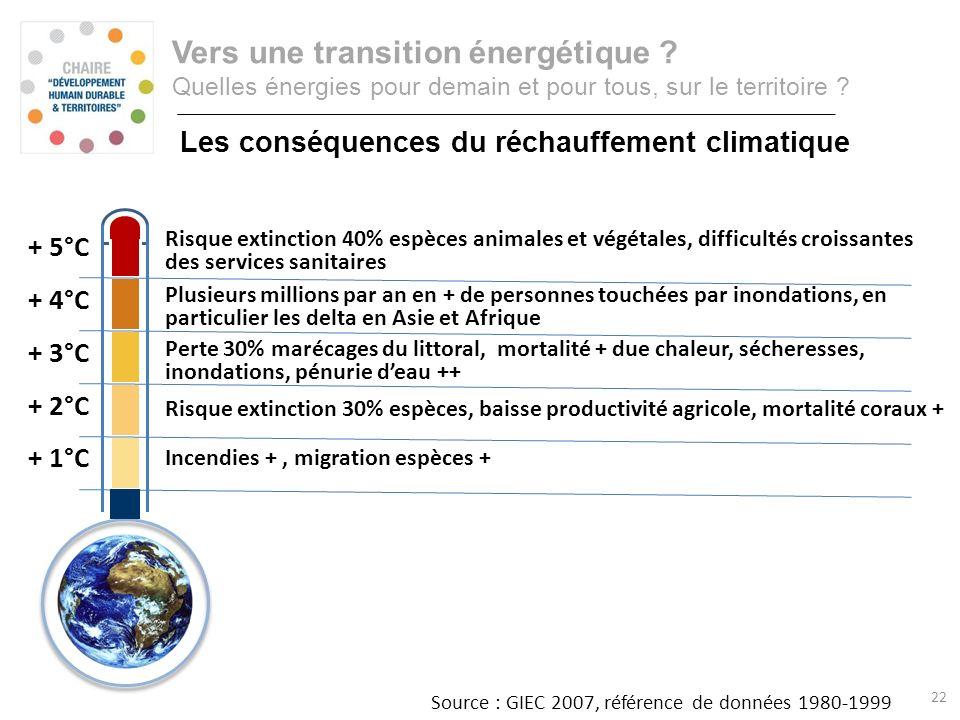 Incendies +, migration espèces + Risque extinction 30% espèces, baisse productivité agricole, mortalité coraux + Perte 30% marécages du littoral, mort