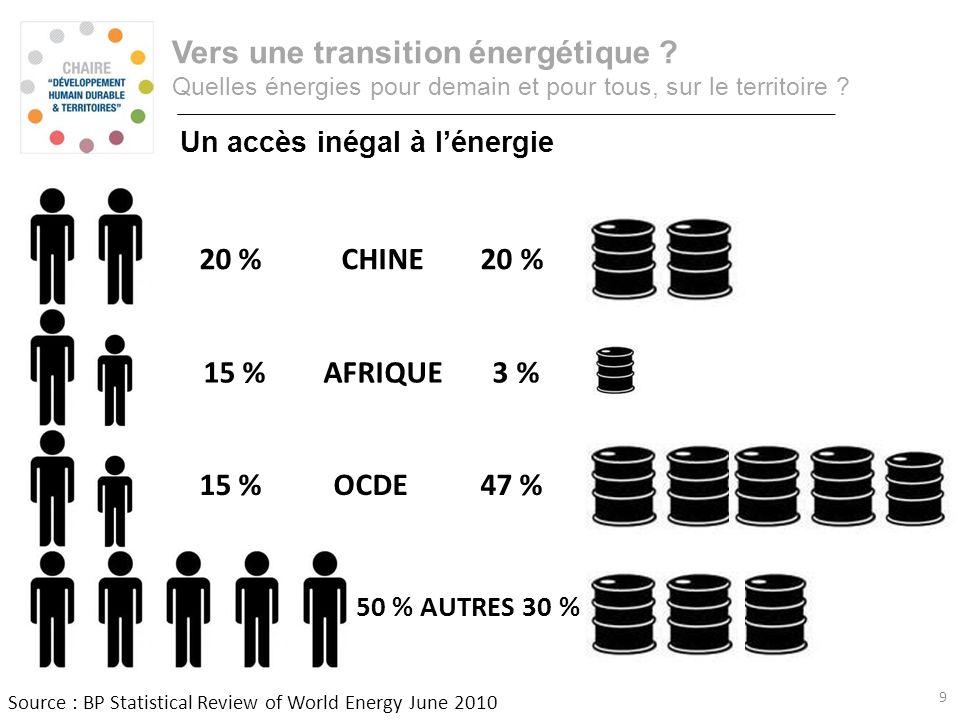 Consommation annuelle dénergie primaire Vers une transition énergétique ? Quelles énergies pour demain et pour tous, sur le territoire ? Un accès inég
