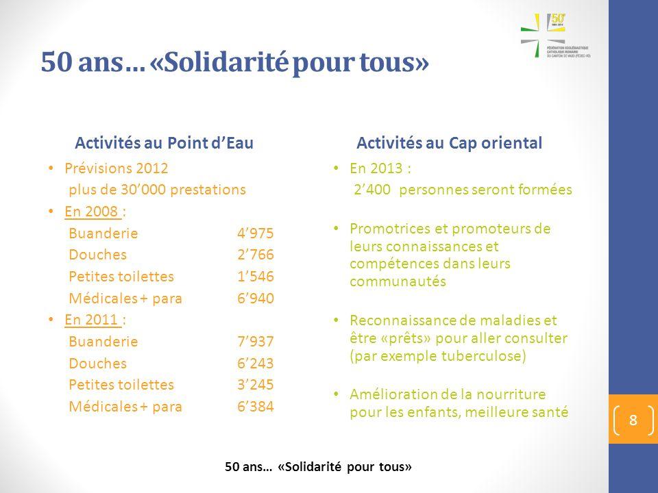 Activités au Point dEau Prévisions 2012 plus de 30000 prestations En 2008 : Buanderie4975 Douches2766 Petites toilettes1546 Médicales + para6940 En 20