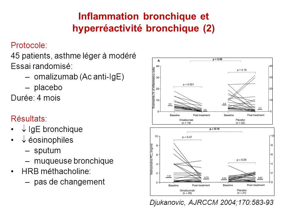 Inflammation bronchique et hyperréactivité bronchique (3) Protocole: 61 patients, asthme réfractaire Essai randomisé: –mepolizumab (Ac anti-IL-5) –placebo Durée: 50 semaines Résultats: exacerbations (57 vs 109) éosinophiles –sanguins –sputum, LBA –muqueuse bronchique HRB méthacholine: –pas de changement Haldar, NEJM 2009;360:973-84